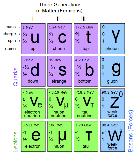 The Standard Model. Including 6 quarks, 6 leptons and four bosons.