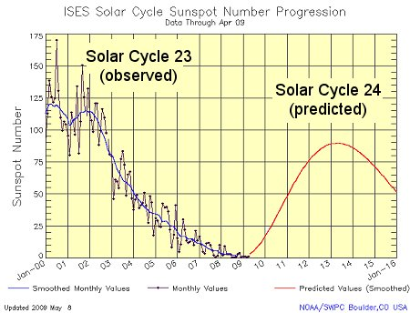 Ah, I see, it's obvious Solar Cycle 24 will look like that... is it really? (NOAA/NASA)